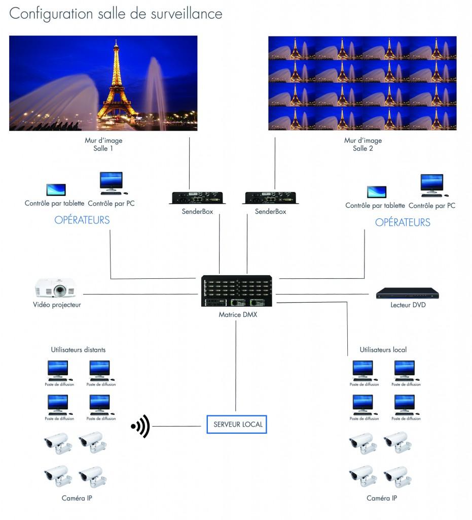 configuration-salle-de-surveillance